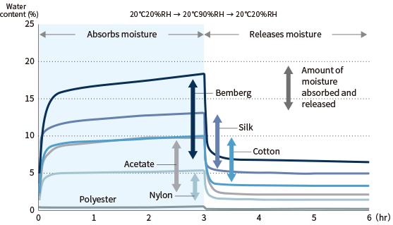 moisture regain of 4 different fibers